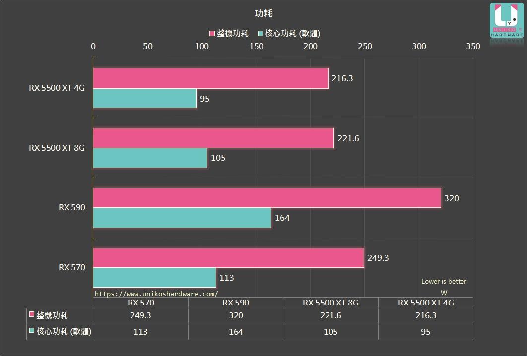 RX 5500 XT 4G 8G 功耗相當接近,相較 RX 590、RX 570 省電不少。
