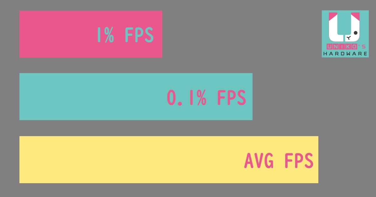 1% Low、0.1% Low FPS 這些 Benchmark 測試數據代表什麼意思呢?