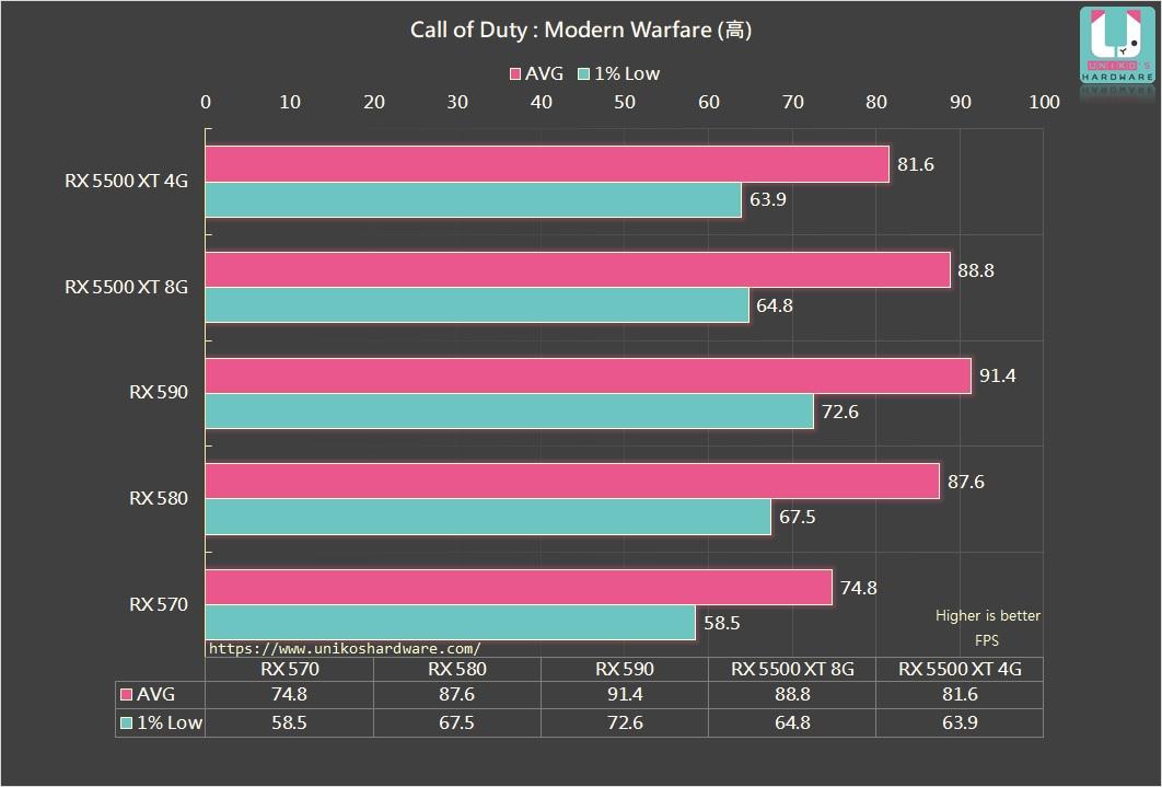決勝時刻:現代戰爭 (高設定,大逃殺練習兩場平均) FPS。