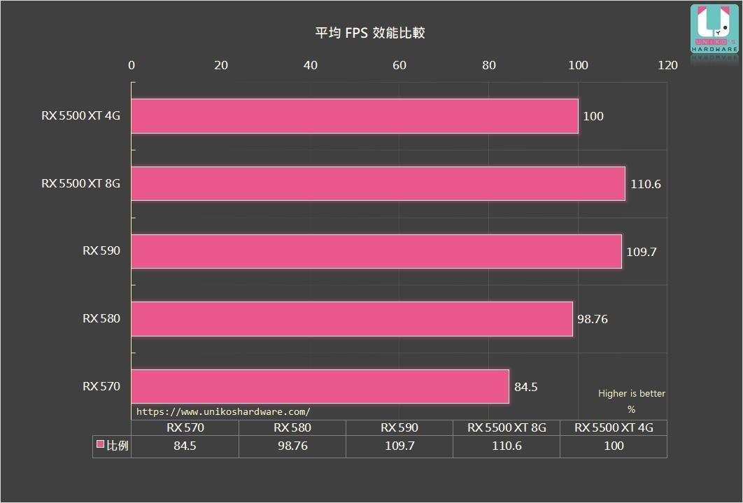 虹彩六號:圍攻行動以 RX 5500 XT 4G 作為基準效能比較。