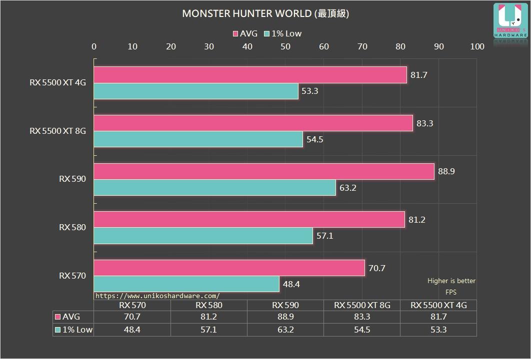 魔物獵人:世界 (最頂級設定,遊戲前段場景) FPS。