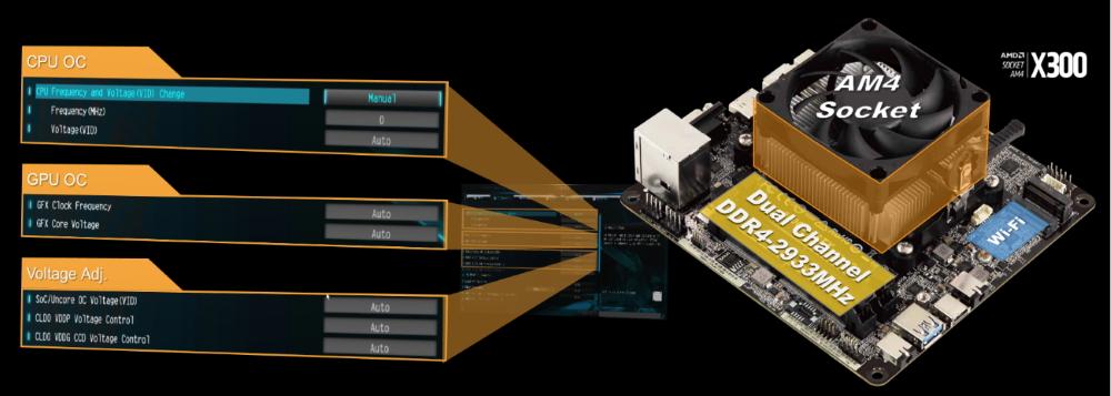 DeskMini X300 支援 AMD Ryzen 4000 系列APU。