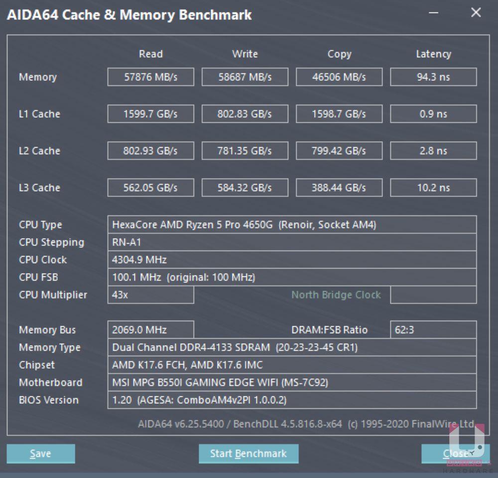 套用 XMP,DDR4-4133,FLCK AUTO,讀:57876MB/s、寫:58687MB/s、複製:46506MB/s、延遲 94.3ns。