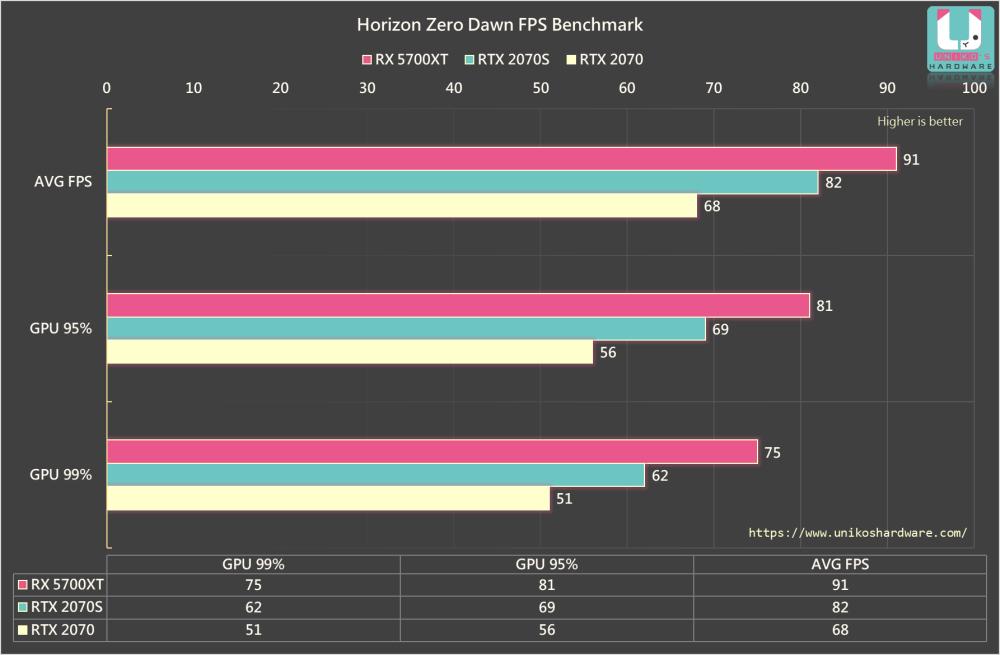 RX 5700XT、RTX 2070S、RTX 2070,遊戲內建的 Benchmark 數據比較圖。
