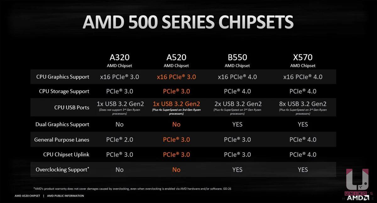 A520 對比 X570、B550,最大的差異是處理器超頻,及不支援 PCIe Gen4,簡單說就是不支援 PCIe 4.0 顯示卡和 PCIe 4.0 M.2 SSD。