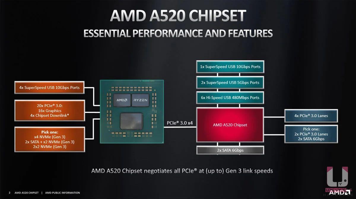 A520 晶片組架構圖,通道都是走 PCIe Gen3。