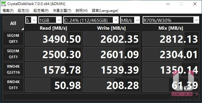 R7 Pro 4750G CrytalDiskMark SSD 測試,由於使用 R7 Pro 4750G,跑分是 PCIe 3.0 的分數。