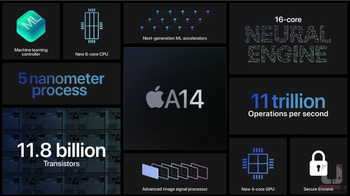 A14 晶片使用 5nm 製程,6 核心 CPU、4 核心 GPU,CPU 快 40%、顯示快 30%,16 核心的神經引擎。