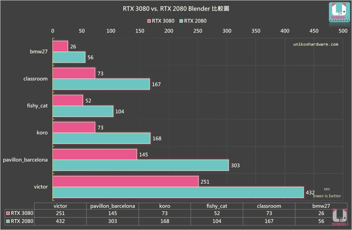 測試的秒數越低越好,Blender 可以看出 GPU 渲染的效能,GeForce RTX 3080 比 GeForce RTX 2080,快了 40% 以上。