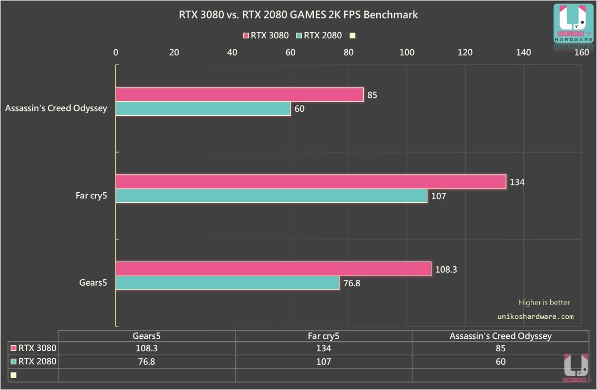 AVG FPS 在 2K 的遊戲測試突破 100FPS 這門檻。