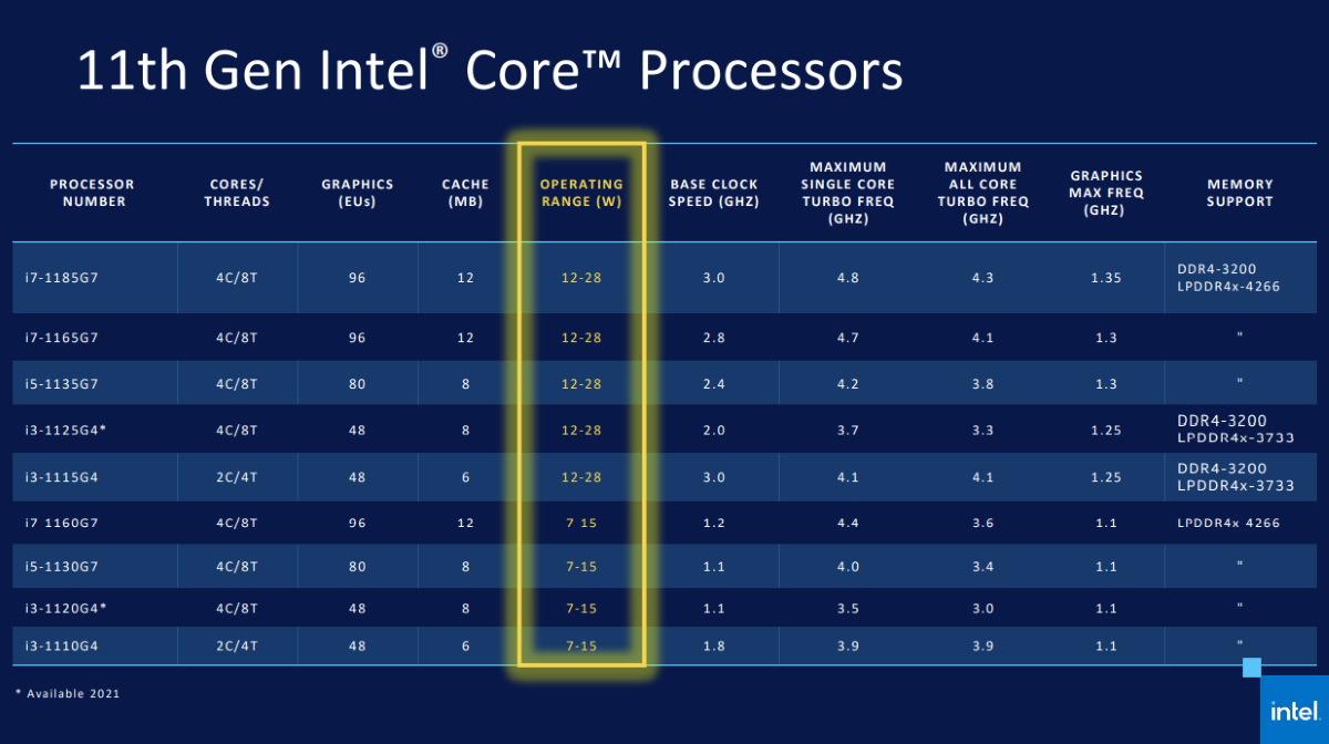 Intel 第 11 代 Tiger Lake 系列行動 CPU。
