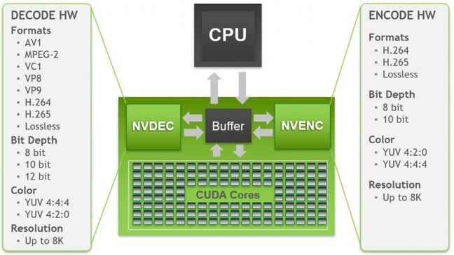 第 5 代 NVDEC 影像解碼器加上第 7 代 NVENC 影像編碼器,變得更厲害了!