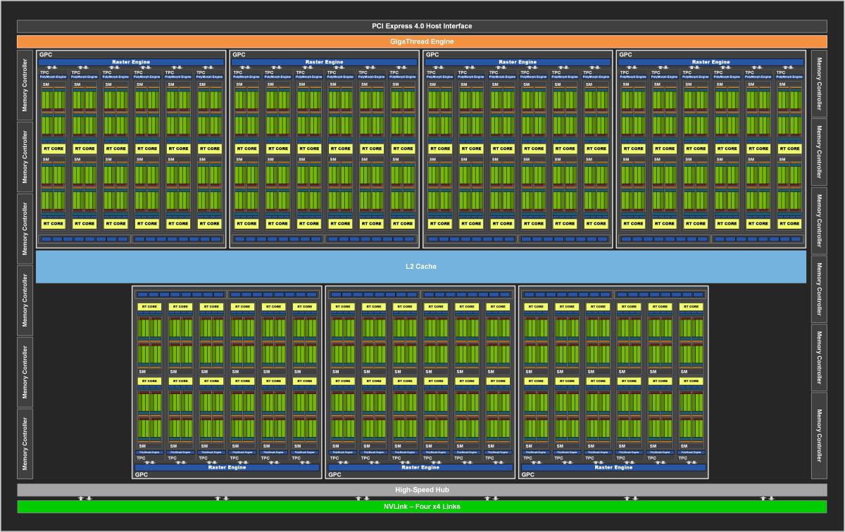 NVIDIA GA102 Block Diagram。