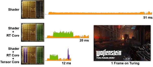 GeForce RTX 2080 Super 執行「Wolfenstein:Youngblood」遊戲的 1 幀畫面。