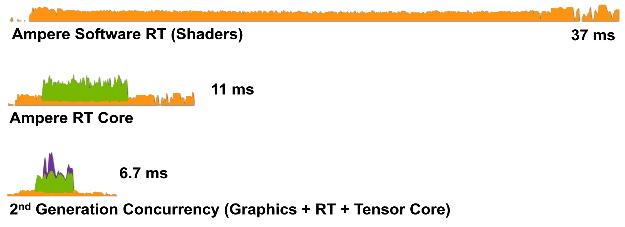 如果換上 GeForce RTX 3080 性能提升將會非常明顯。