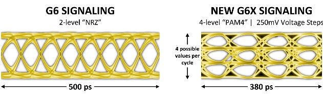GDDR6 (左) 與 GDDR6X (右) 之間的訊號眼形比較。