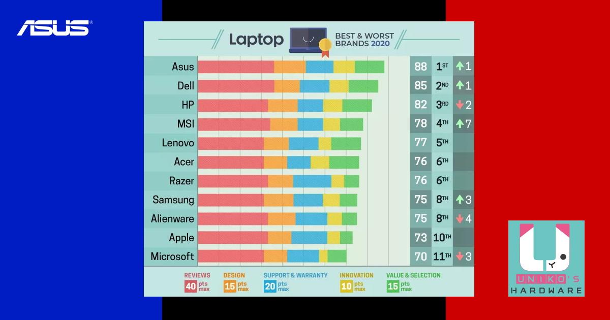 ASUS 華碩榮獲 LAPTOP Magazine 全球最佳筆電品牌冠軍。
