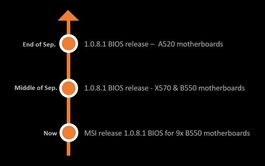 MSI 發佈時間表。