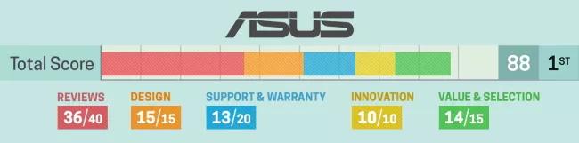 ASUS 在 Magazine 2020 最佳筆電評比的各項資料。