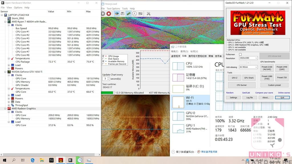 最後是經典的 CPU 與 GPU 雙重壓力測試,在室溫 27 度環境中,燒機 43 分鐘,CPU 頻率約落在 3.32GHz,溫度約在 72 度至 75.9 度間,GPU 頻率約 1300MHz,溫度約落在 65~66 度間。