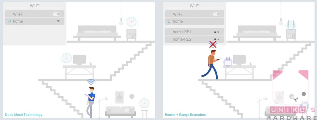 右圖為架設橋接器或多台傳統分享器最常遇到的問題,SSID 塞滿了 Wi-Fi 列表,而且會有漫長的切換連線時間。