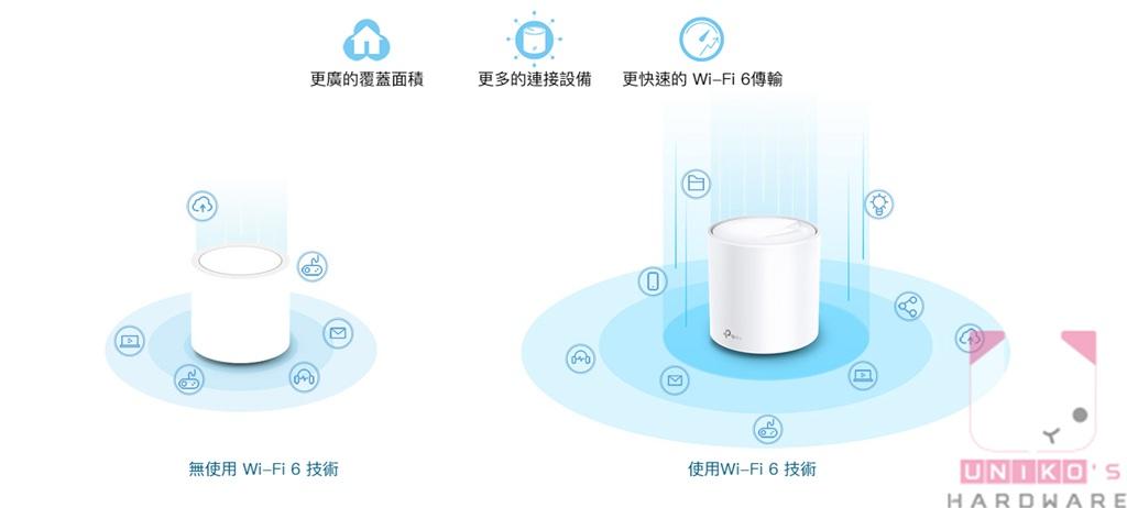 Wi-Fi 6 與 Mesh 技術相輔相成,效率、效能及穩定性都加倍。