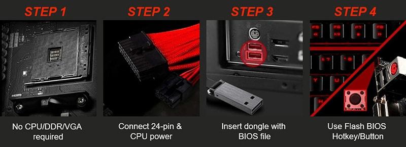 簡單四步驟,不用安裝任何處理器、記憶體、顯示卡,只要接上主機板 24Pin 和 8Pin,下載 BIOS 檔案到隨身碟,接在特定 USB 插槽,按下按鈕開始更新。