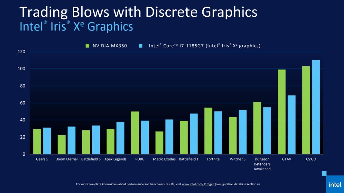 這是 Intel 以上同配置和 Nvidia MX350 獨顯 1080P 遊戲性能對比。