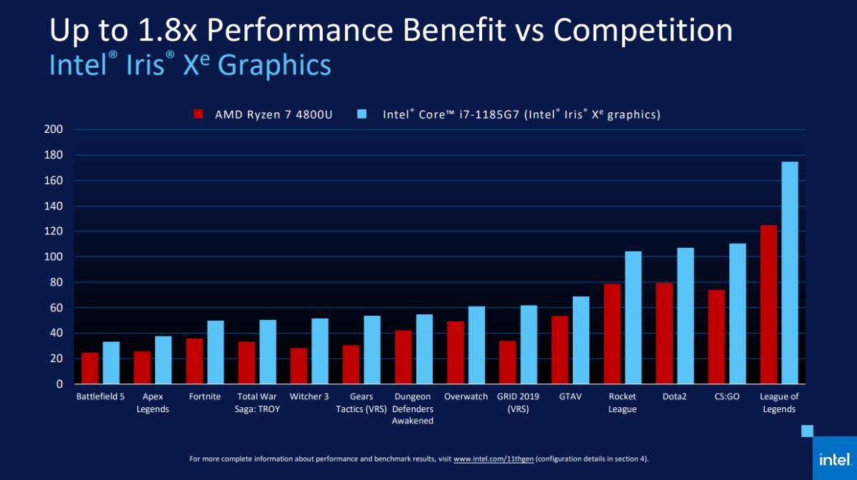 這是 Intel 內部測試 Intel Core i7-1185G7(4 核 / 8 線) Iris Xe 內顯和 AMD R7 4800U (8 核 / 16 線)的 Vega 內顯 1080P 遊戲性能對比。