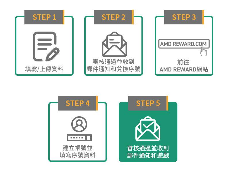購買指定 CPU 登錄活動辦法。