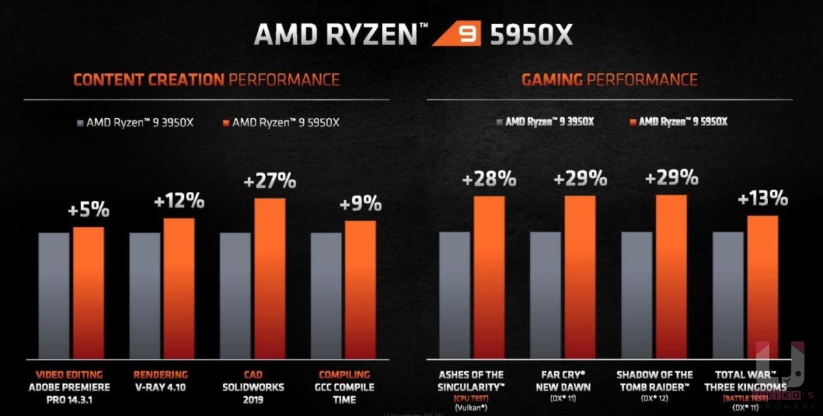 R9 3950X 對比 R9 5950X,創作者軟體最高提升 5% ~ 27%,遊戲方面 13% ~ 29%。
