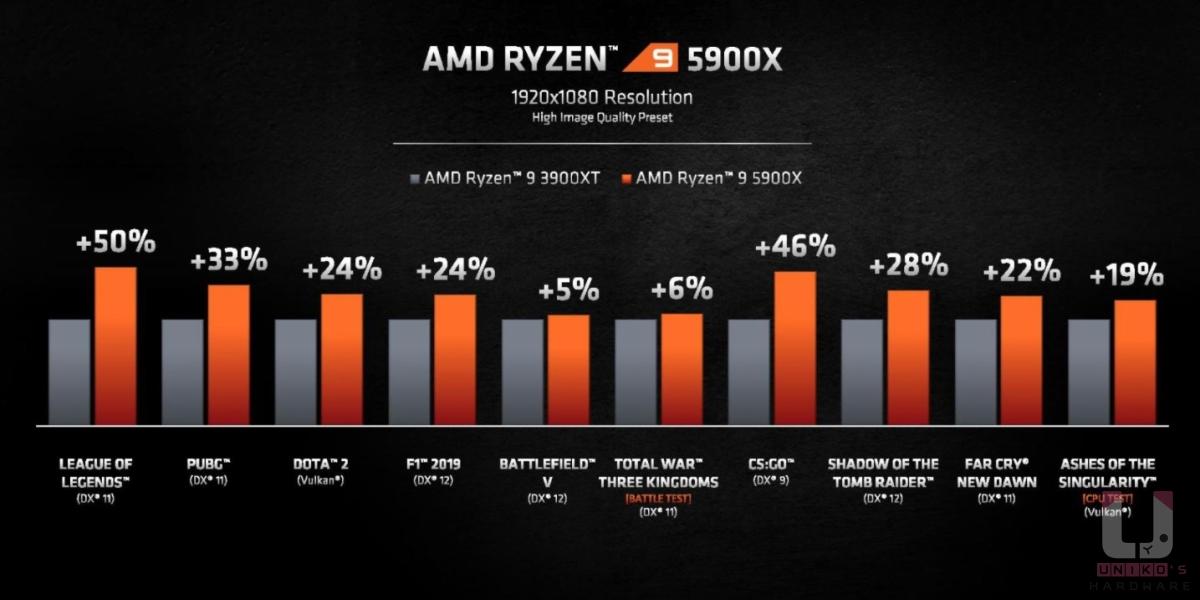 R9 5900X 在 1080P 遊戲表現比起 R9 3950X 提升 5% ~ 50%。