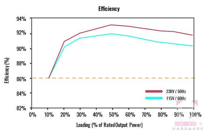 V Gold V2 全系列通過 80 PLUS 金牌認證,電源轉換效率可達 90%,除了有效降低能耗進而減少電費支出外,在噪音以及溫度的表現也能夠進行更好的控制,讓玩家體驗更優質的電腦使用環境。