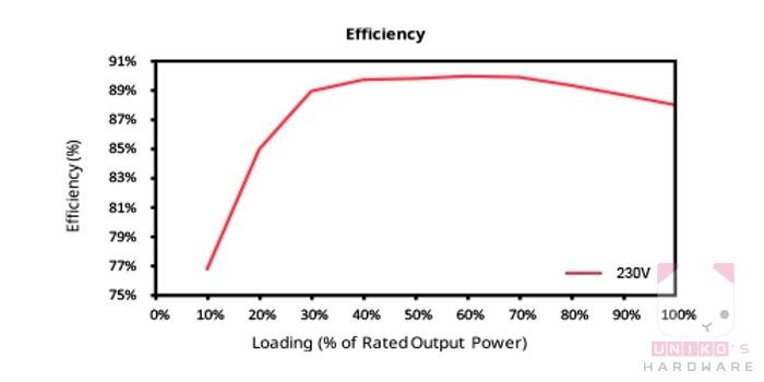 全系列通過 80 PLUS銅牌認證,電源轉換效率可達 85%。