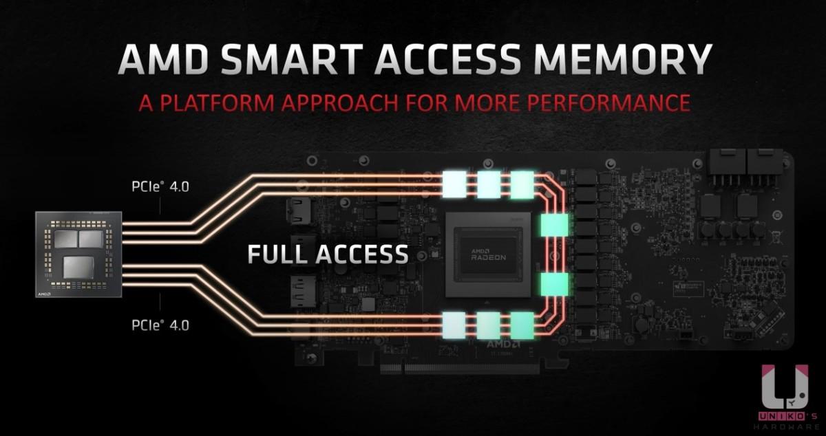 Radeon RX 6000 系列顯示卡 的智慧記憶體通道。