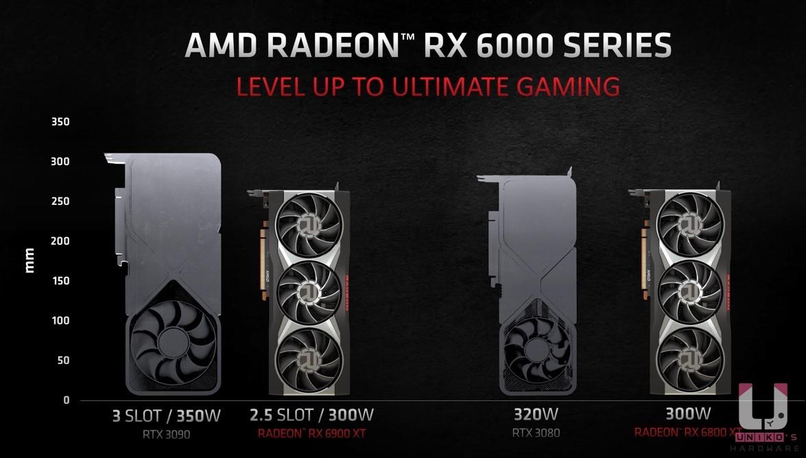 Radeon RX 6000 系列顯示卡與 RTX 30 系列顯示卡外觀尺寸對比。