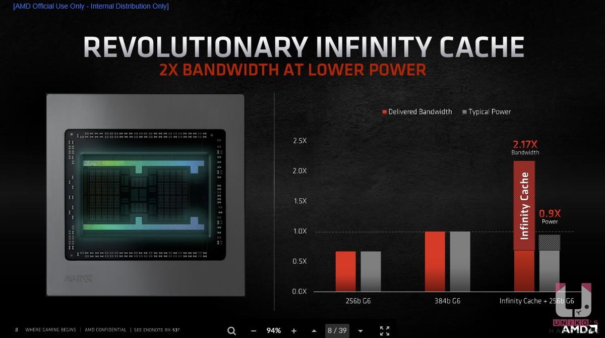 Infinity Cache + 256 bit GDDR6 記憶體的頻寬是 2.17 倍,功耗只有 0.9 倍。
