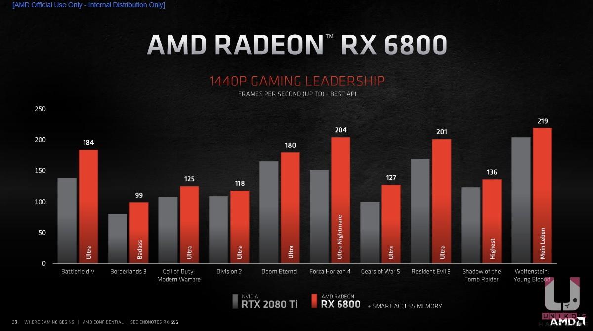 Radeon RX 6800 與 NVIDIA RTX 2080 Ti 2K 解析度遊戲比較表。