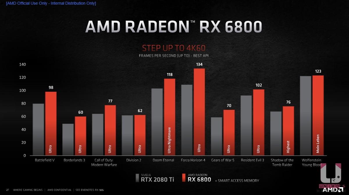Radeon RX 6800 與 NVIDIA RTX 2080 Ti 4K 解析度遊戲比較表。