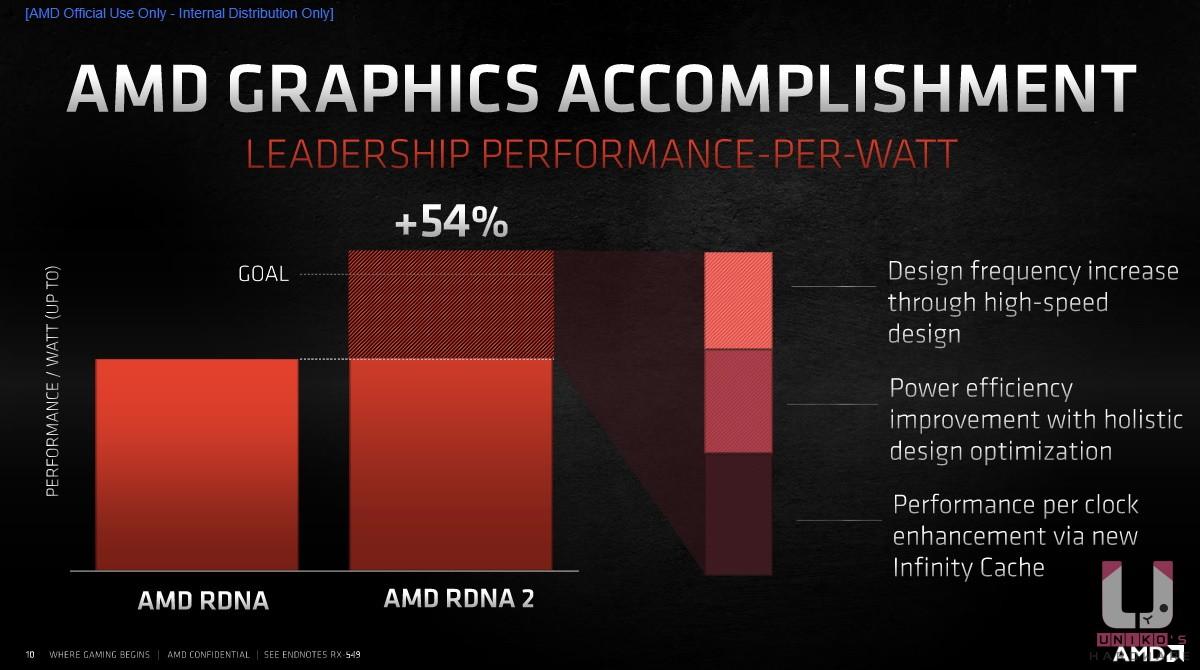 RDNA 2 比起上一代提升了 54%。