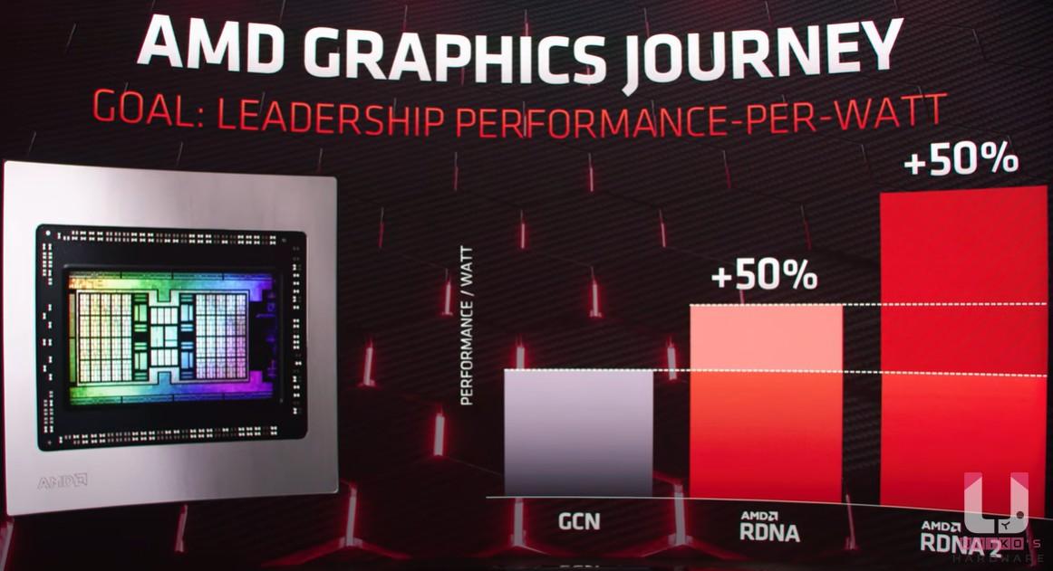 全新 RDNA2 架構相較於 RDNA 能耗比提升 50%以上。