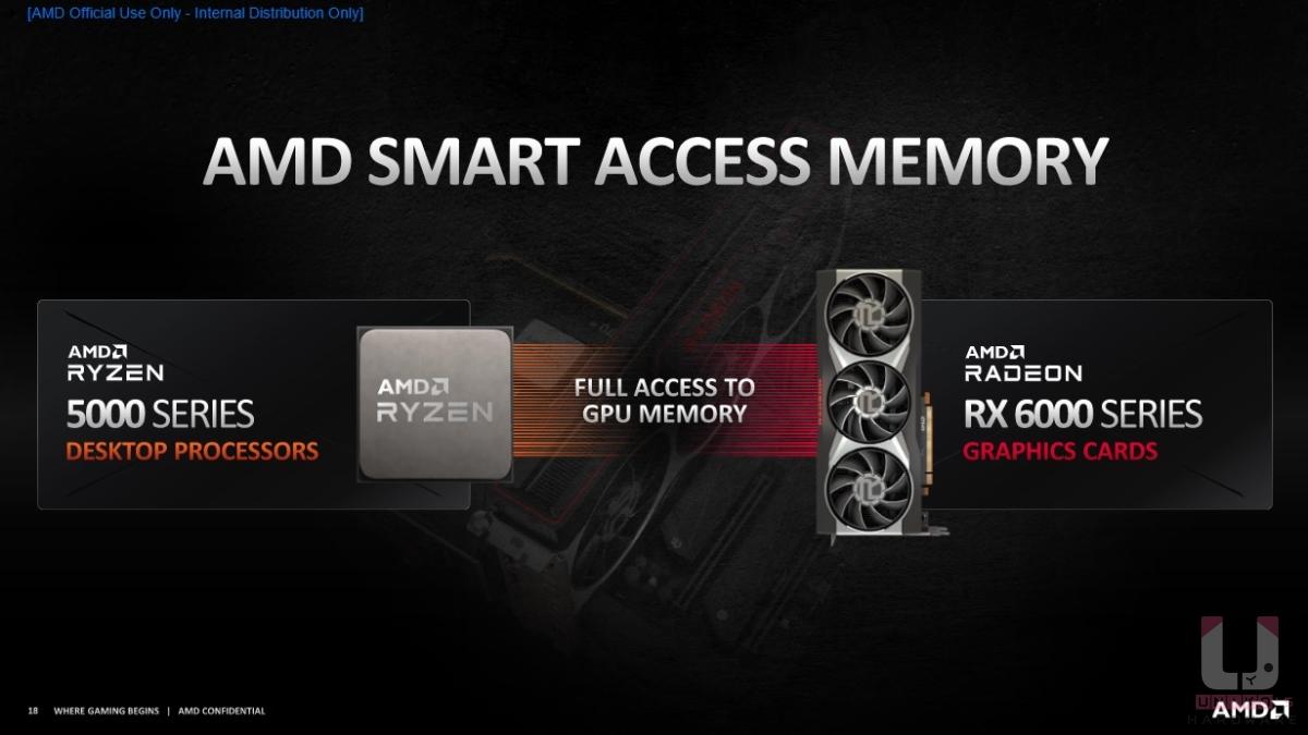 Ryzen 5000 系列處理器,加上 Radeon RX 6000 系列顯示卡,雙 A 平台透過 Smart Access Memory 可望獲得進一步的效能提升。