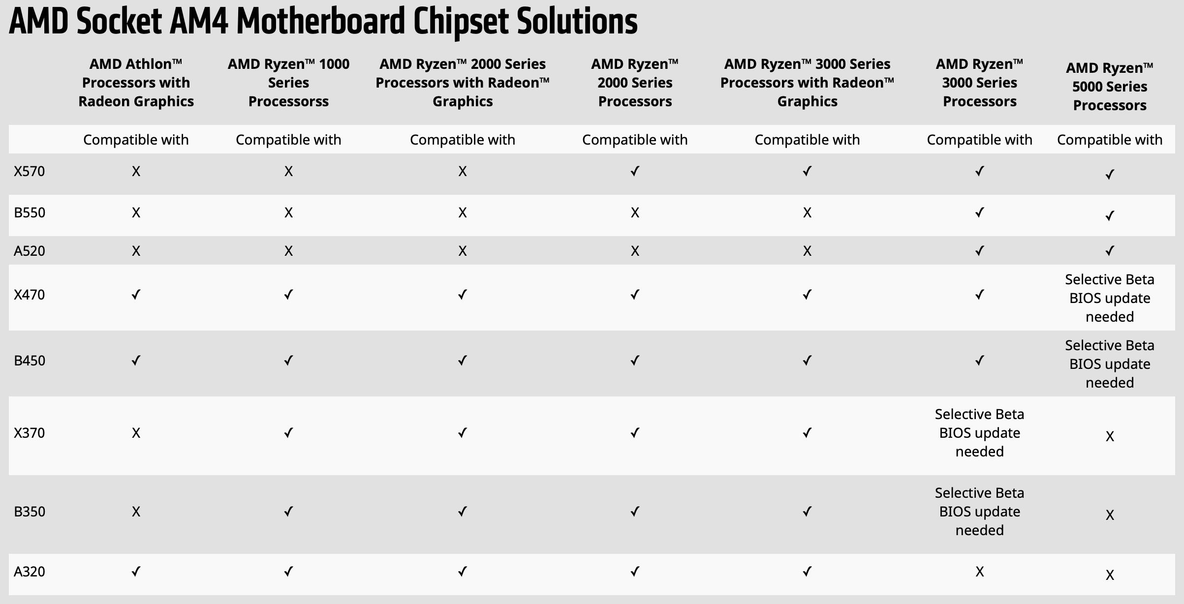 AMD 官方晶片組支援清單。