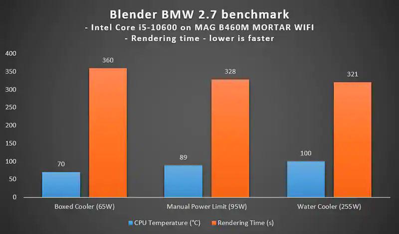 使用功耗限制為 65W,使用 Intel 原廠盒裝散熱器將處理器溫度保持在 70°C,為了溫度犧牲效能。如果改成 95W 功耗限制,雖然處理器溫度達到 89°C,但是效能提升了 。一體式水冷散熱器的功耗限制為 255W,處理器溫度達到 100°C,但是不推薦日常天天這樣用。總結這也是為何 Intel 附上 65W 的盒裝散熱器的理由。使用原廠散熱器並設定 95W 功耗限制,可以達到最平衡的溫度效能兼具。