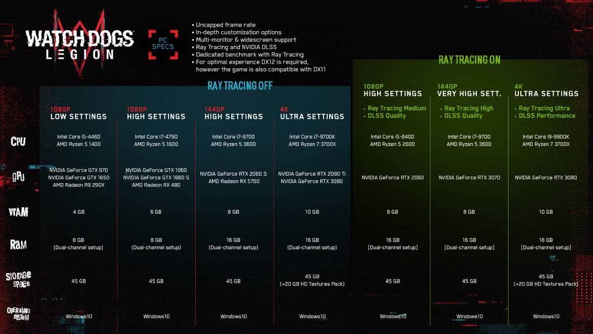 《看門狗:自由軍團》將加入 NVIDIA DLSS 技術及光線追蹤反射效果。想了解更多請點我。