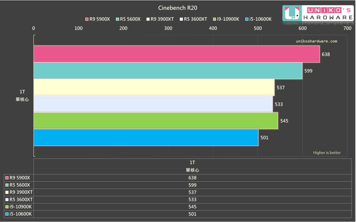 Zen 3 就算是 Ryzen 5 5600X,分數也是大大超越 Intel。