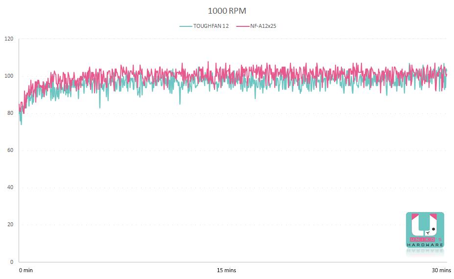 1000 轉溫度變化曲線圖。