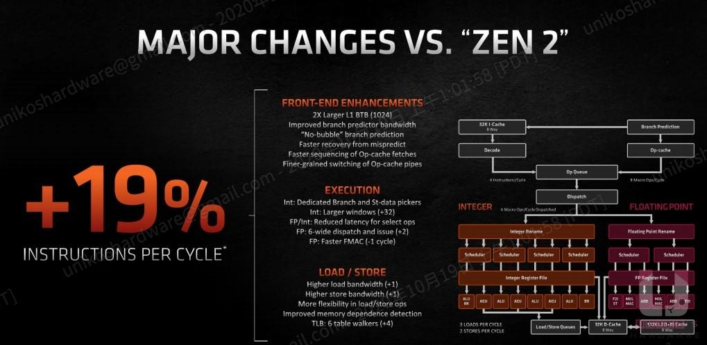 Zen 3 微處理器架構三大新設計,讓整體 IPC 提升 19%。