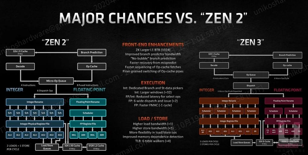 Zen 2 與 Zen 3 架構比較圖。