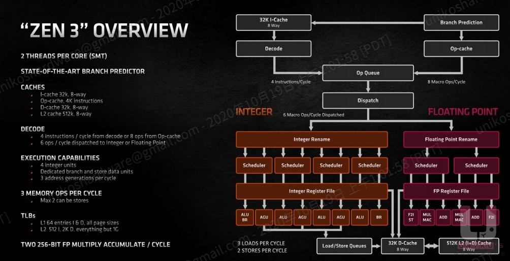 Zen 3 架構整體架構圖。
